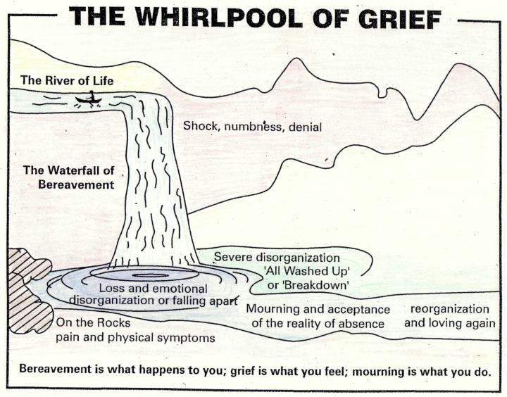 bereavement-whirlpool-of-grief-bmp